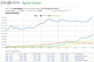 Statistical occurrences of the workds Book, Newspaper, Film, and Television from 1800 to 2000